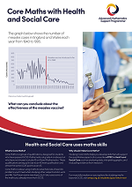Core Maths poster - Health and Social Care